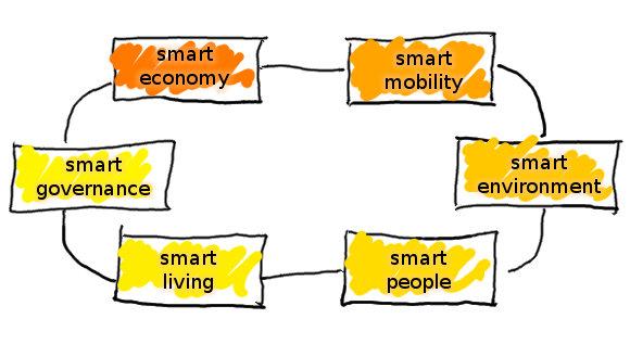Come dovrebbe essere una Smart City (3)