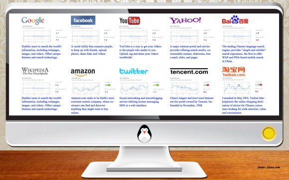 Google straccia tutti ecco la world top ten websites (3)