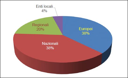 Distribuzione dei progetti in base al soggetto finanziatore privato. Fonte: Rapporto CINI
