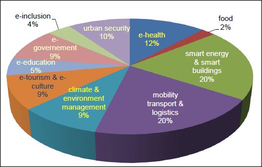 Distribuzione dei progetti per ambito applicativo. Fonte: Rapporto CINI.