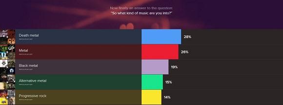 Un anno in musica con Spotify5