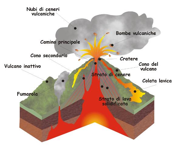Struttura di un vulcano - Immagine da http://bmscience.altervista.org/blog/wp-content/uploads/2012/01/Spaccato_vulcano_ita.png