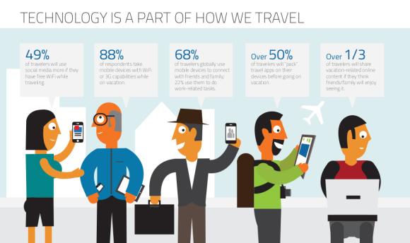 Turismo digitale, l'innovazione porta l'Italia verso il futuro