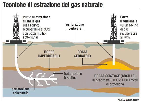 Schema di estrazione dello shale gas - immagine da http://www.soldionline.it/pictures/20131106/estrazione-gas.gif