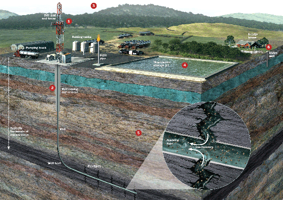 Illustrazione Rappresentativa del Fracking - Immagine da https://caracaschronicles.files.wordpress.com/2013/05/feat_fracking_footprint_zoom.gif