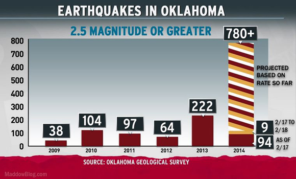Numero terremoti in Oklahoma per anno - Immagine da http://www.msnbc.com/sites/msnbc/files/styles/embedded_image/public/2014-02-20_1557.jpg?itok=stz-GIE1