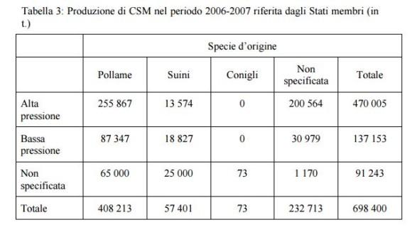 Fonte: http://ec.europa.eu/dgs/health_consumer/docs/msm_report_20101202_it.pdf