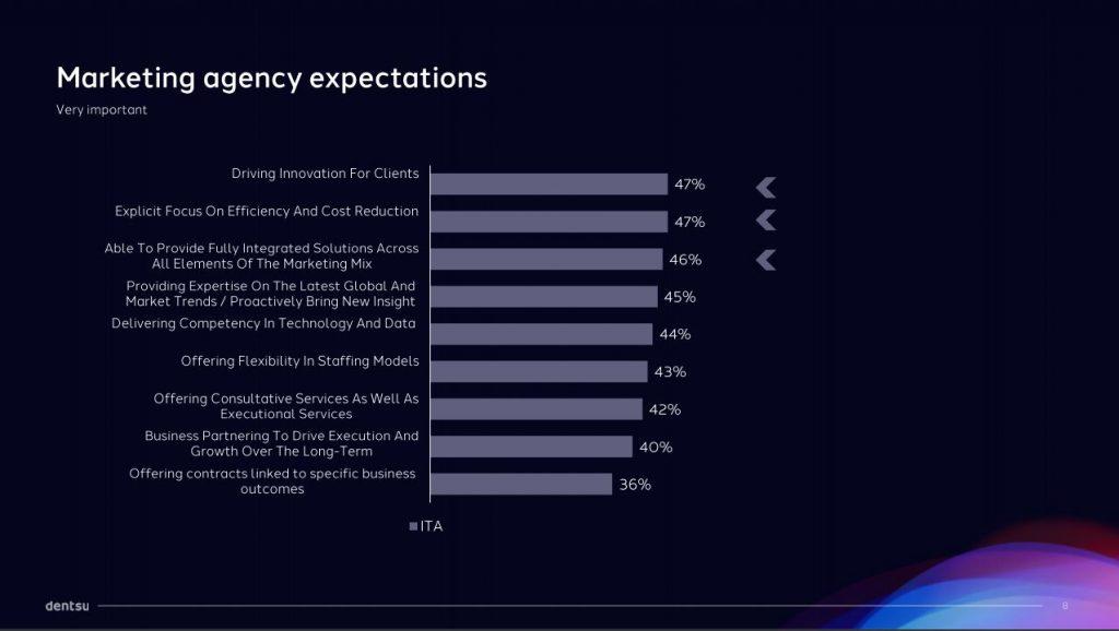 marketing agencies expectation