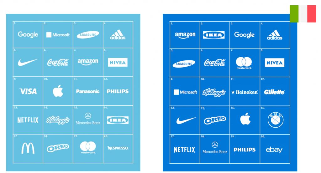 classifica dei brand più intelligenti emotivamente